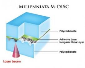 disc felépítése
